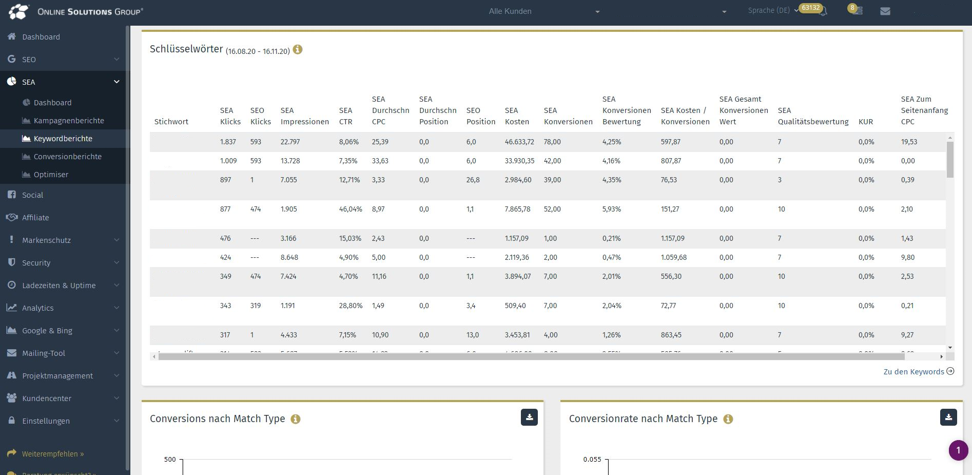 SEA Tool in der Performance Suite: Auswertung je Keyword