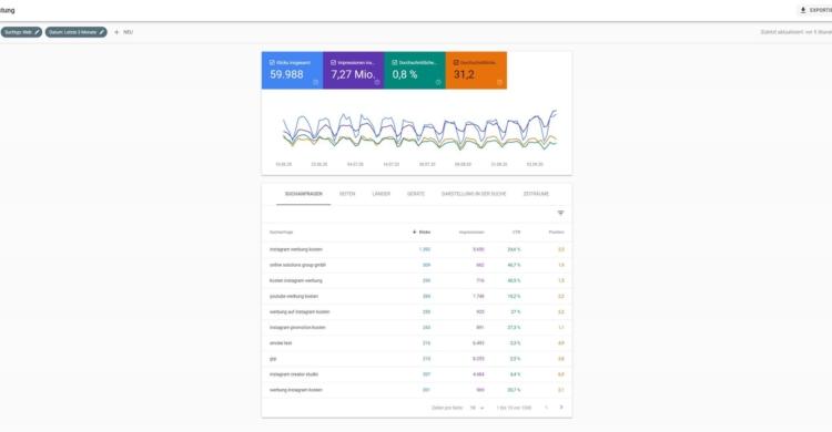 Dashboard der Google Search Console