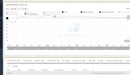 SEO Content Tool Performance Suite