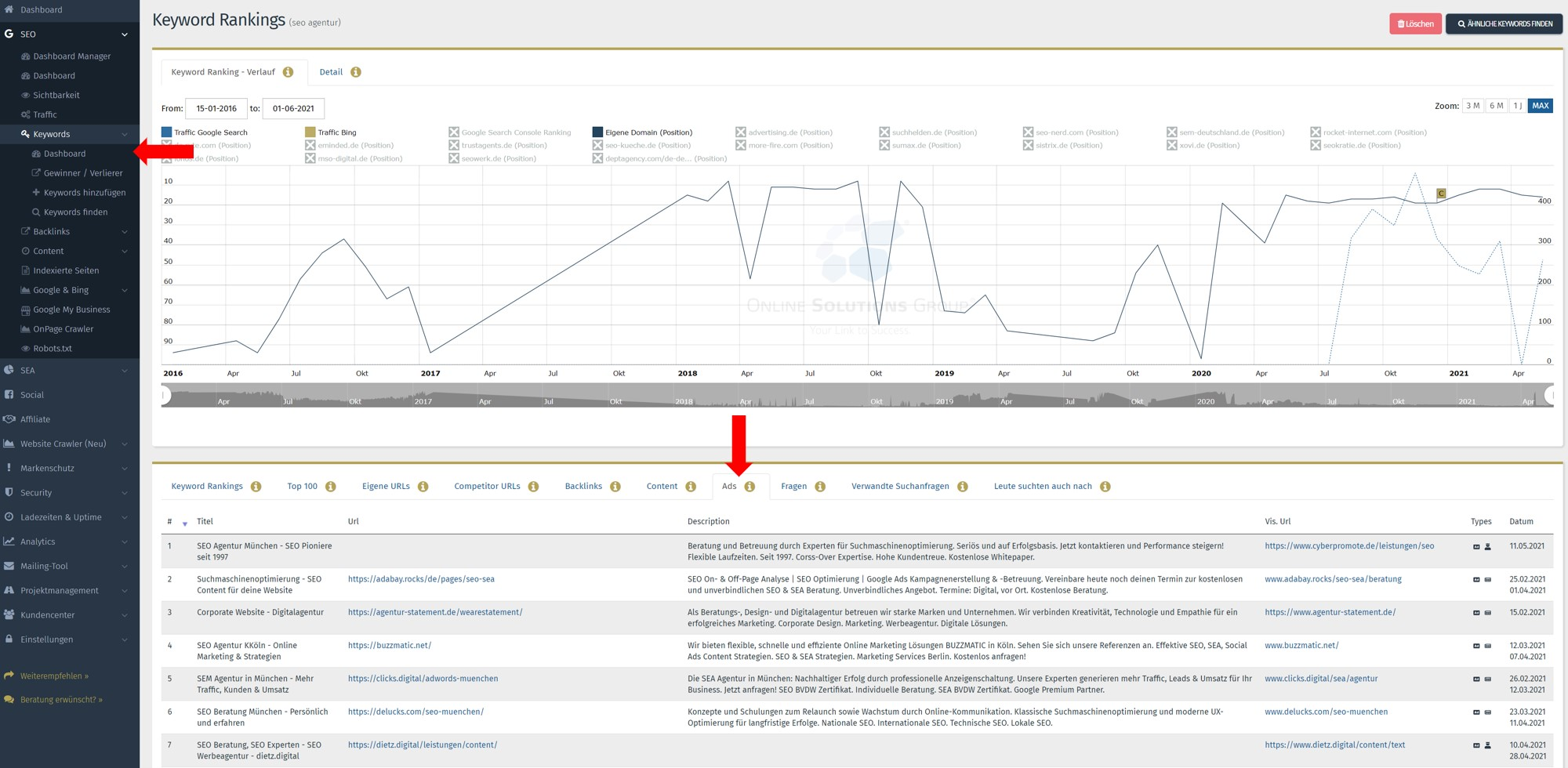 SEO Content Tool Performance Suite Google Ads