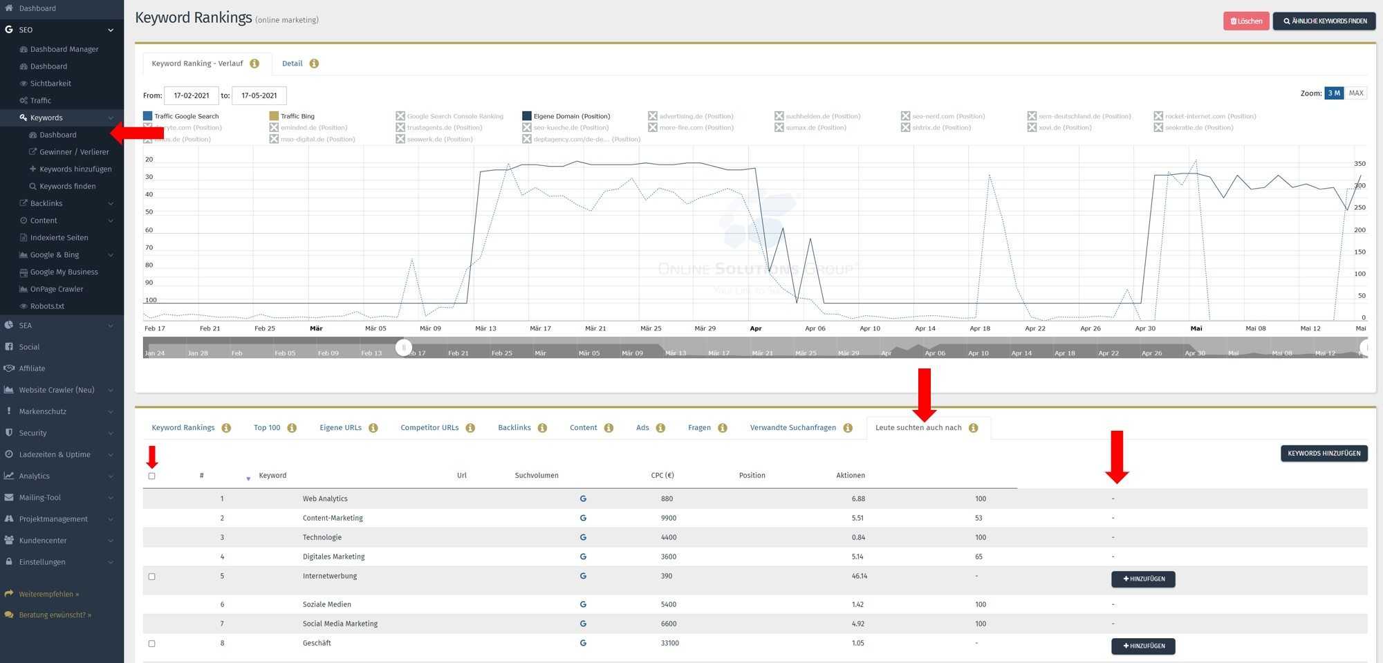 SEO Content Tool Performance Suite Leute suchten auch nach