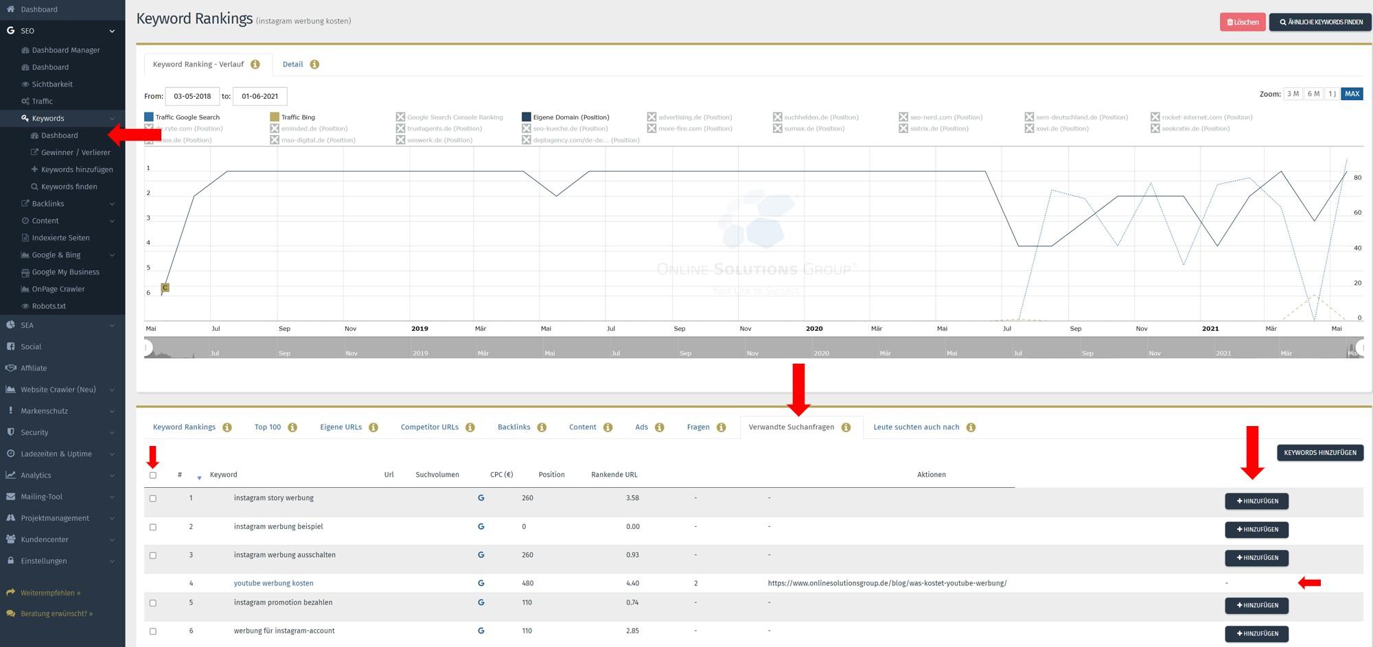 SEO Content Tool Performance Suite verwandte Suchanfragen