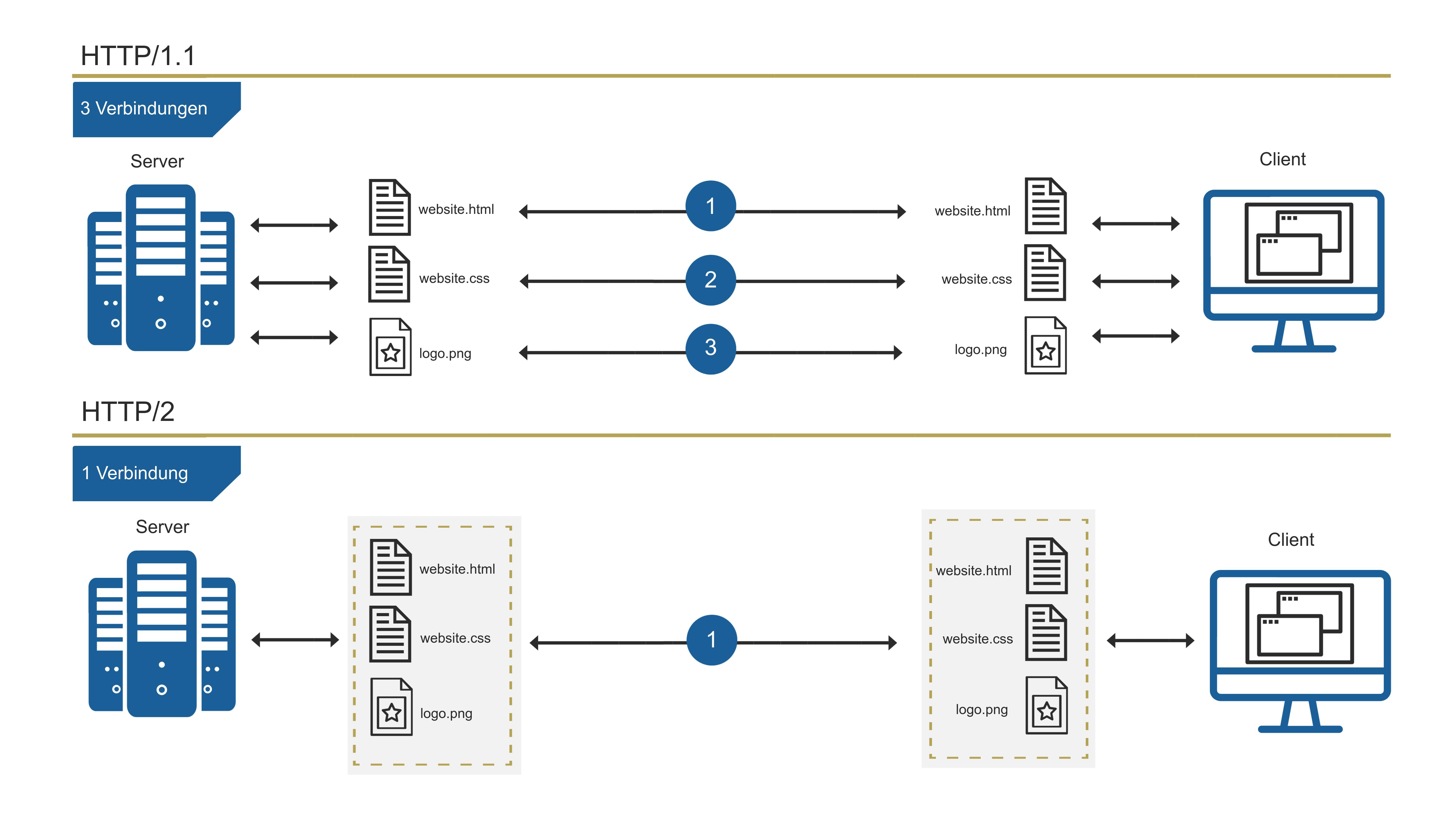 Server Umzug Vergleich HTTP1 und HTTP2