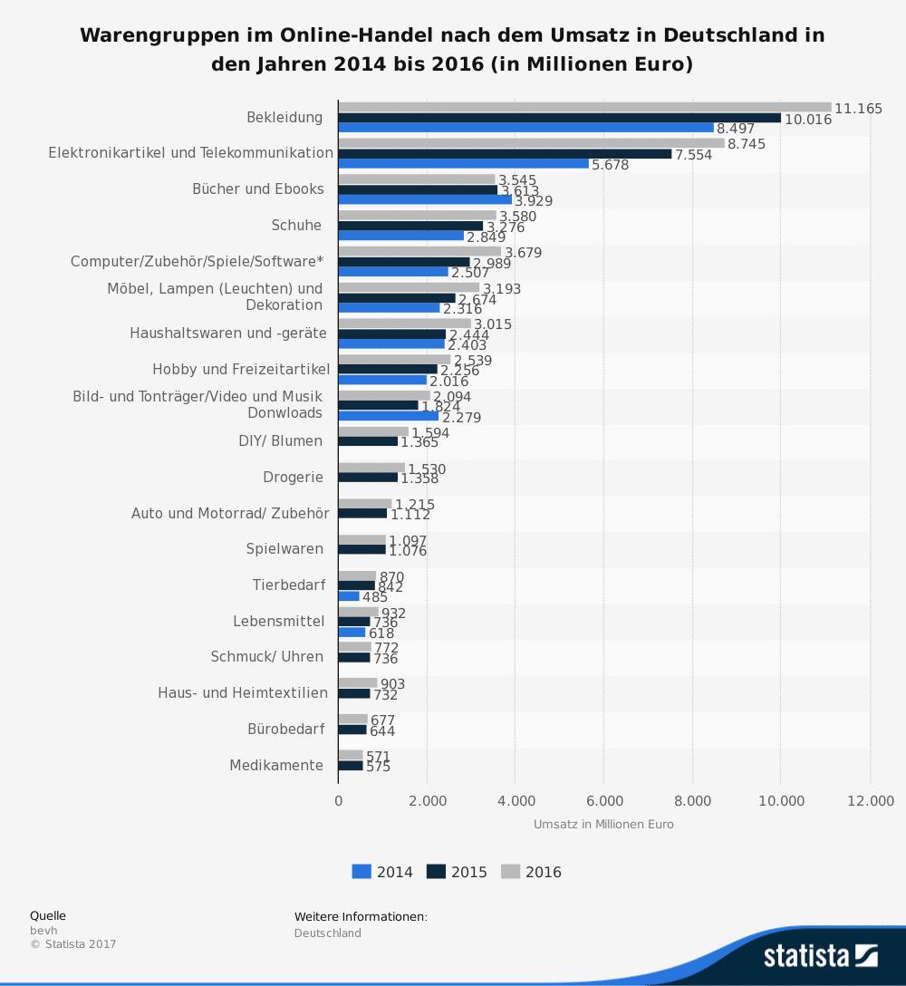 Warengruppen im Online-Handel nach dem Umsatz in deutschland