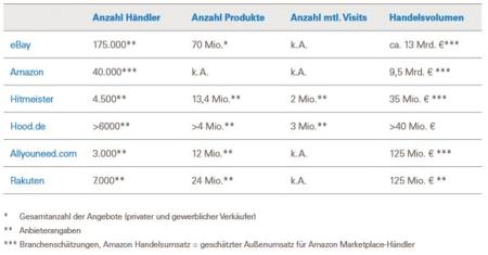 Übersicht der Online Marktplätze