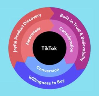 Prozess bis zur Kaufabwicklung auf Tiktok