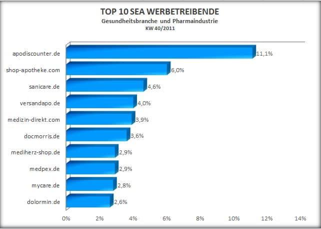 Top 10 SEA Werbetreibende