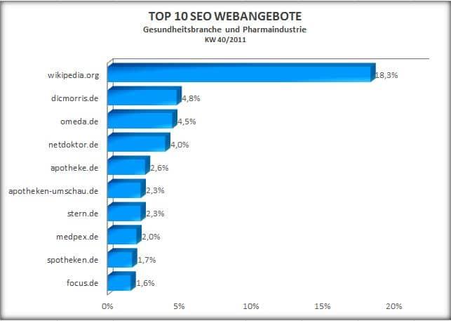 Top 10 SEO Werbeangebot