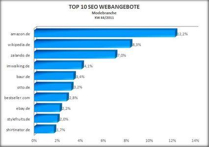 Top 10 SEO Modebranche