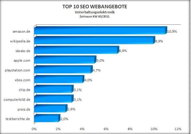 Top 10 SEO Webangebote