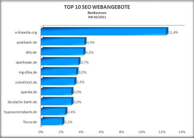 top10_seo_bankwesen