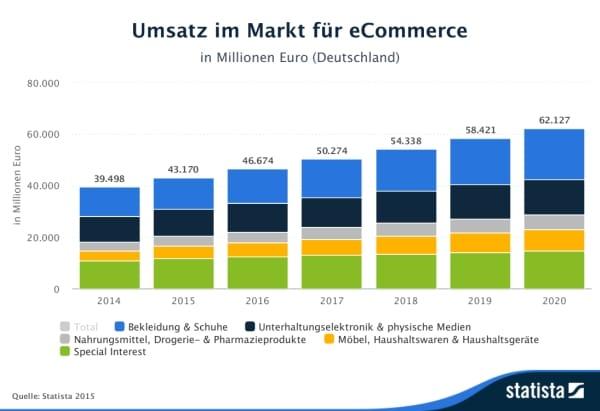 Umsatz im Markt für eCommerce
