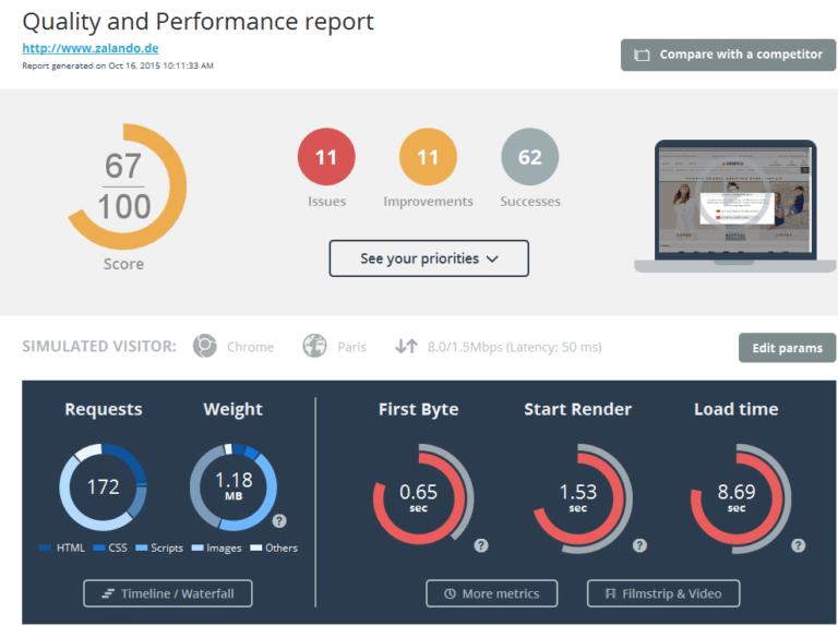 Website-Analyse Zalando.de